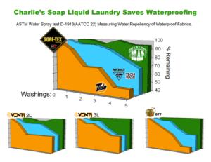 charlie's soap detergent graph